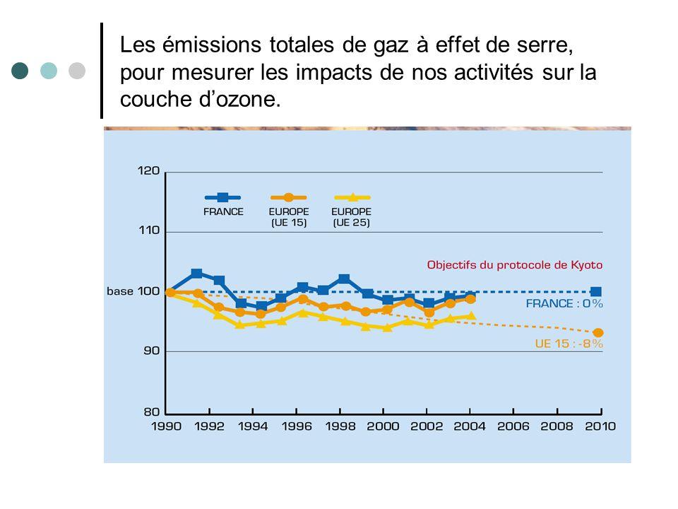 Les émissions totales de gaz à effet de serre, pour mesurer les impacts de nos activités sur la couche d'ozone.