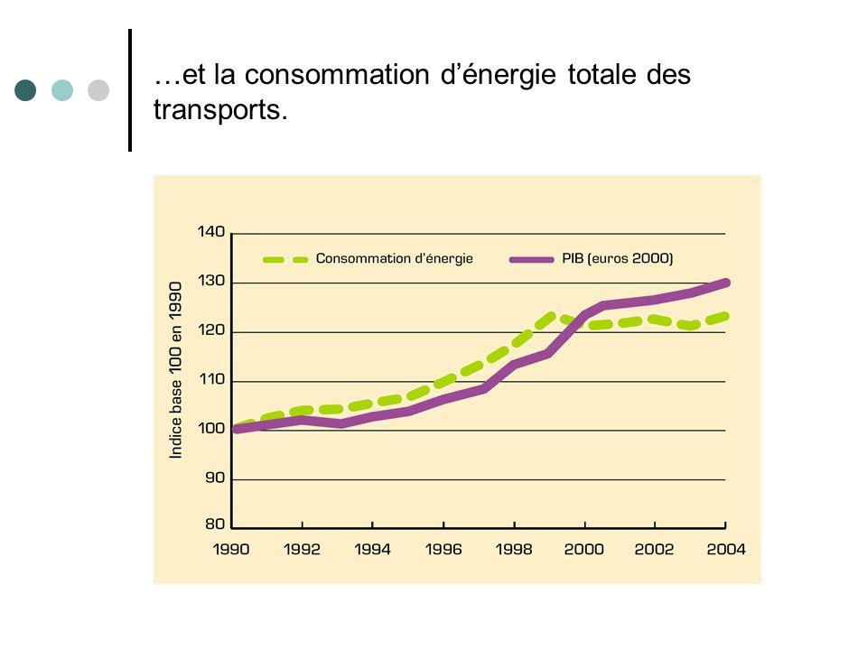 …et la consommation d'énergie totale des transports.