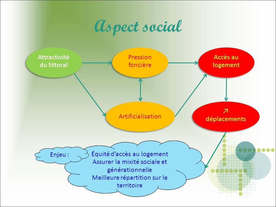 Aspect social Attractivité du littoral Pression foncière