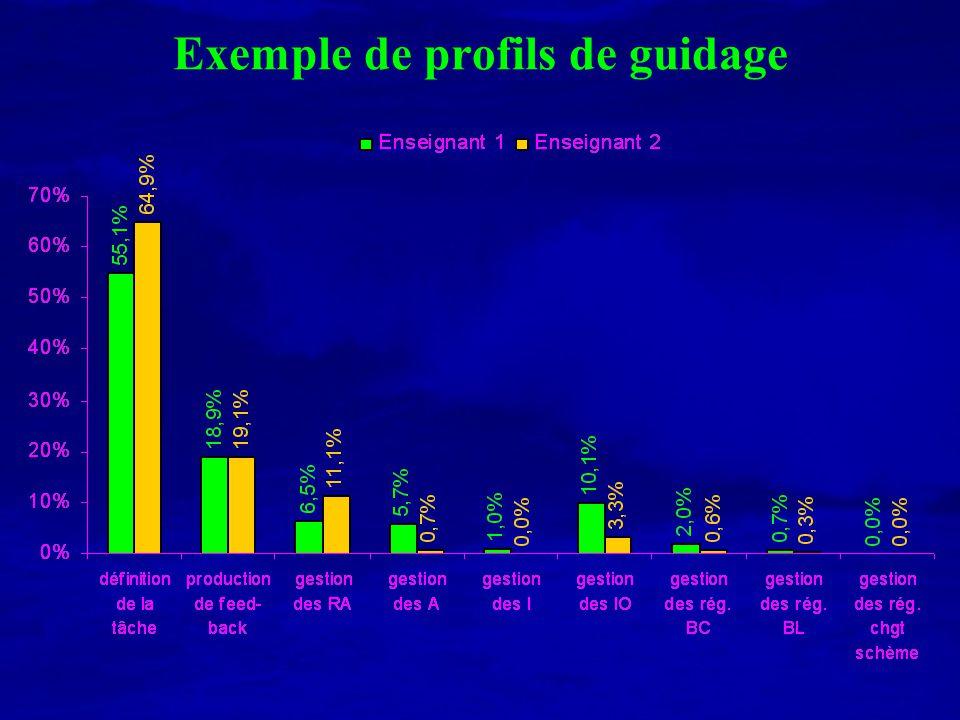 Exemple de profils de guidage
