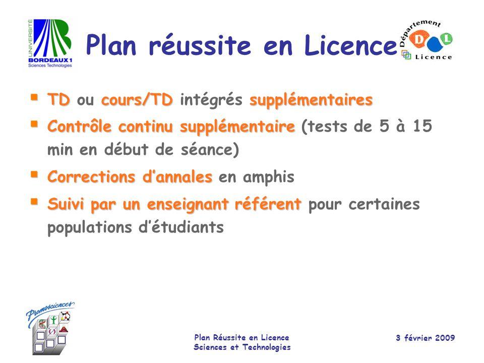 Plan réussite en Licence