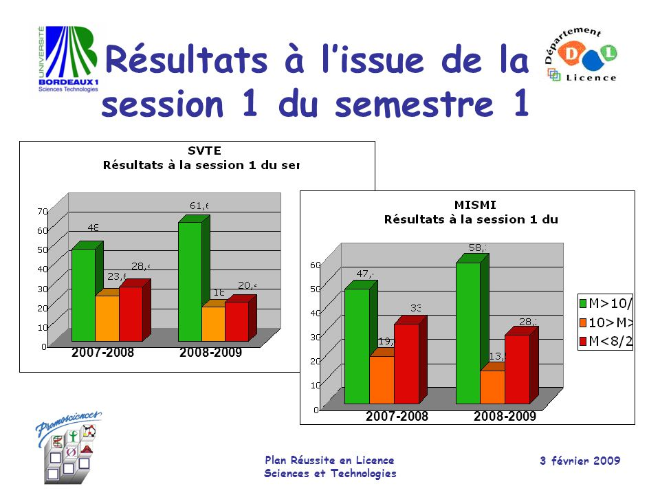 Résultats à l'issue de la session 1 du semestre 1