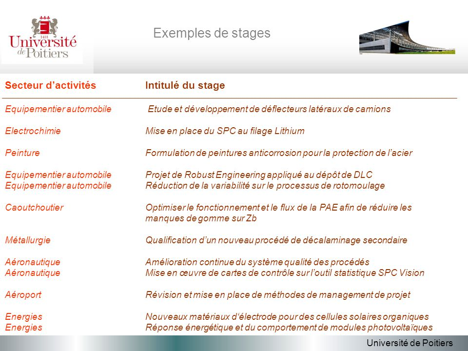 Exemples de stages Secteur d'activités Intitulé du stage