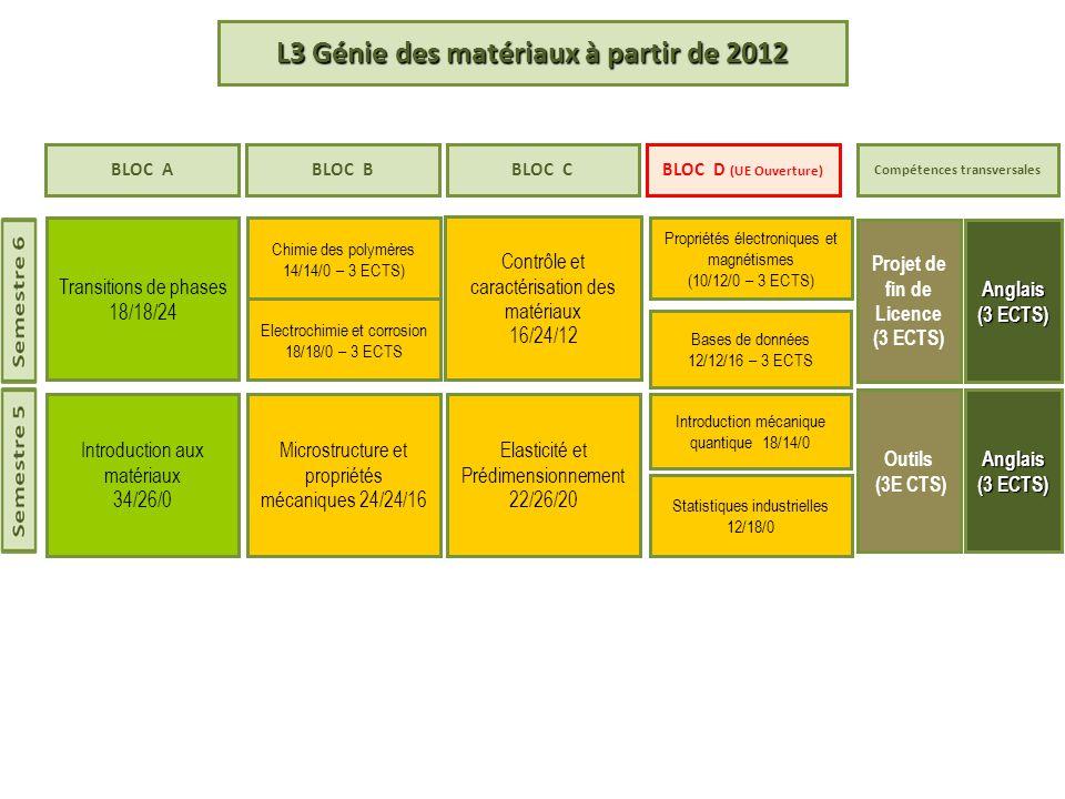 L3 Génie des matériaux à partir de 2012
