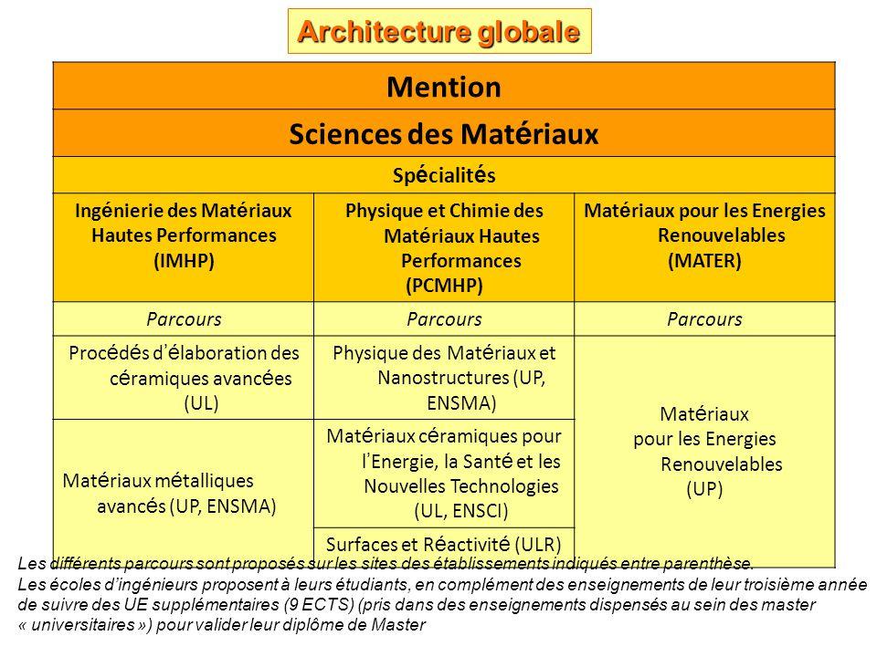 Sciences des Matériaux
