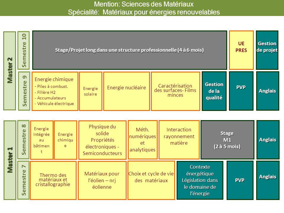 Stage/Projet long dans une structure professionnelle (4 à 6 mois)
