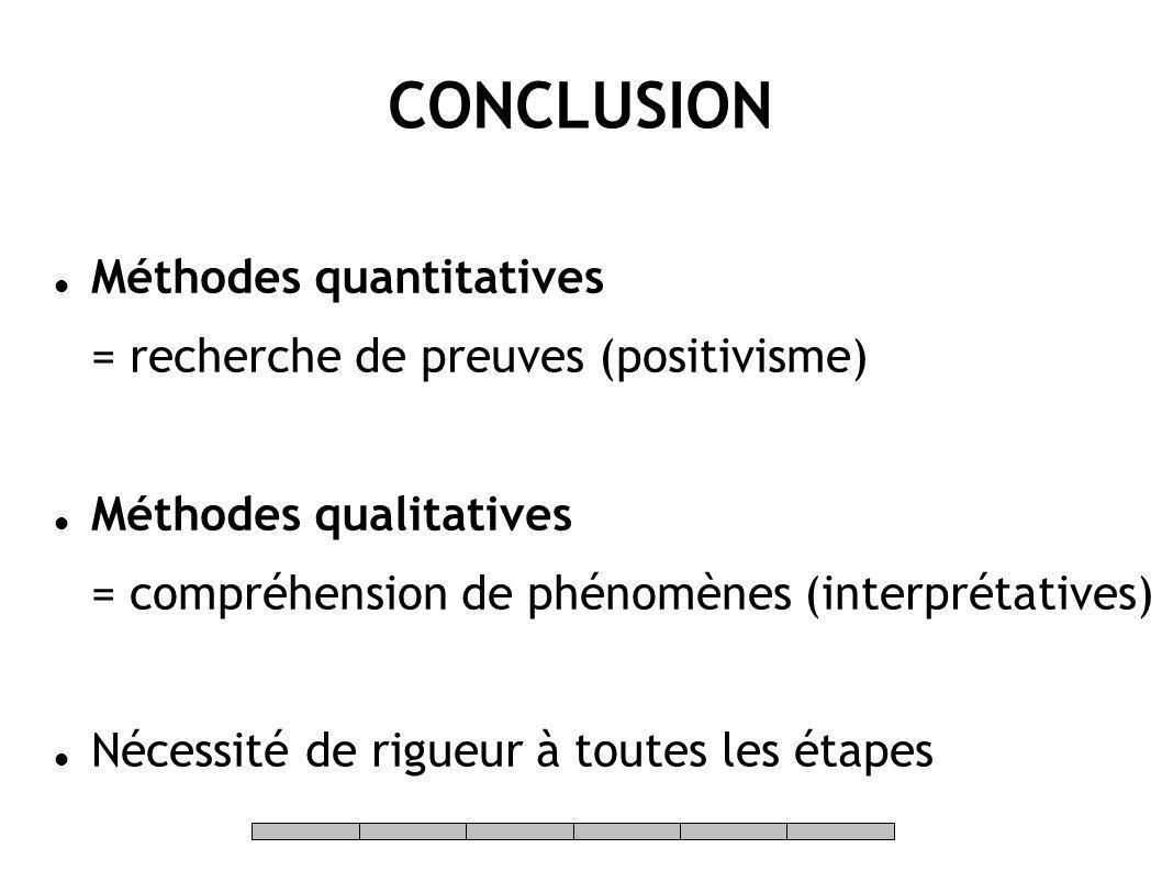 CONCLUSION Méthodes quantitatives = recherche de preuves (positivisme)