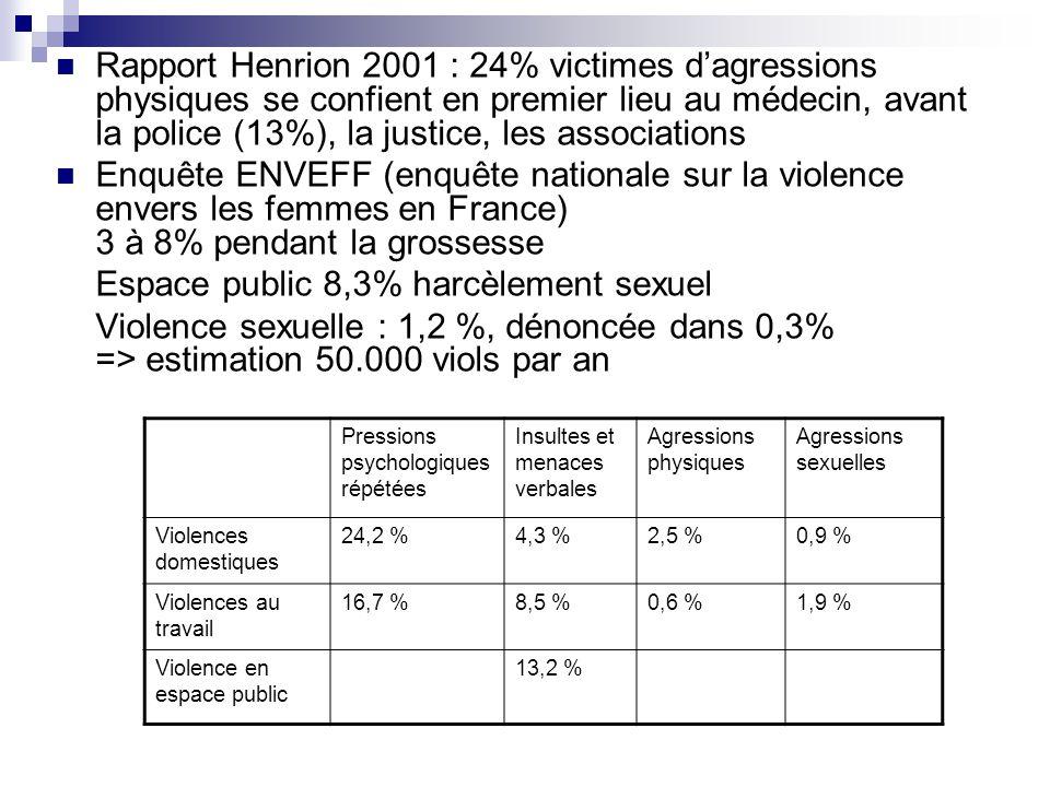 Espace public 8,3% harcèlement sexuel