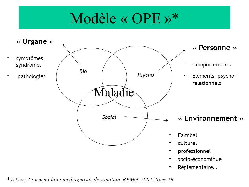 Modèle « OPE »* Maladie « Organe » « Personne » « Environnement »