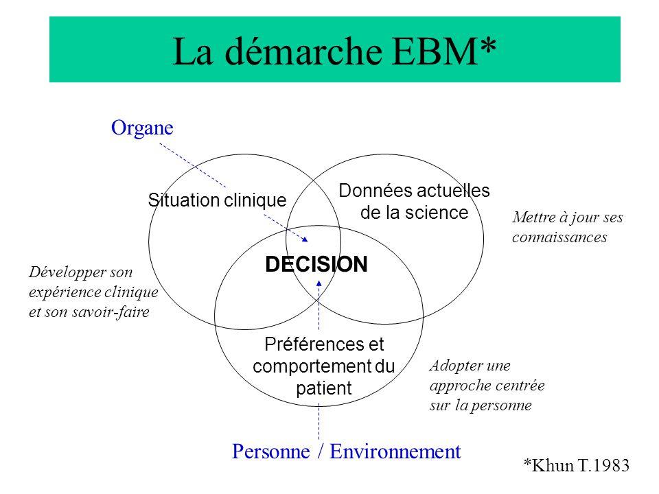La démarche EBM* Organe DECISION Personne / Environnement