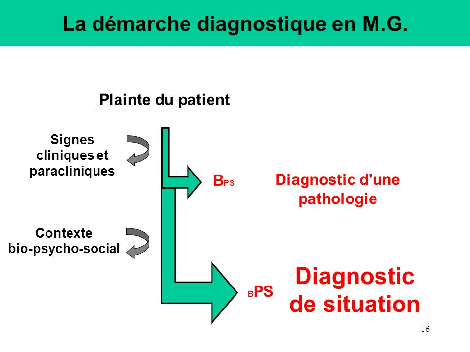Diagnostic de situation