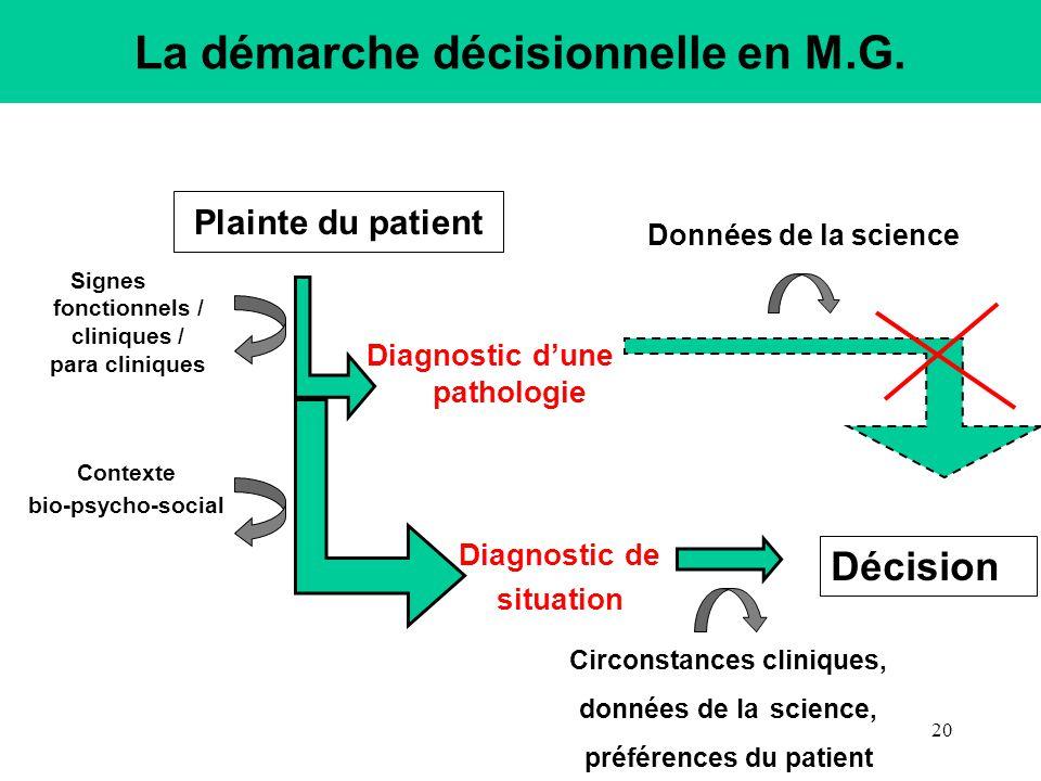 Plainte du patient La démarche décisionnelle en M.G.