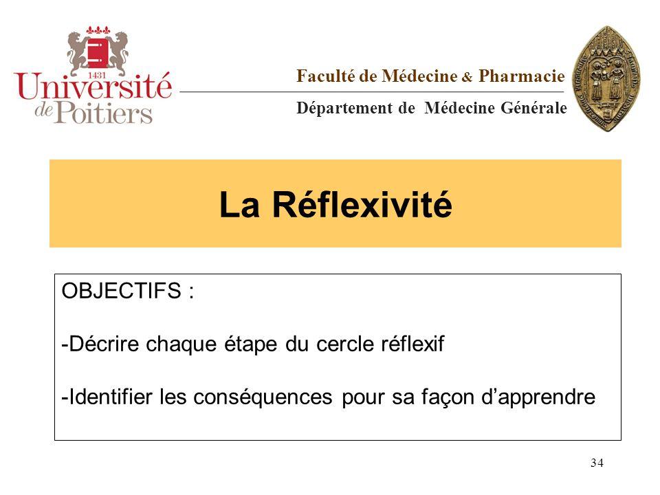 La Réflexivité OBJECTIFS : Décrire chaque étape du cercle réflexif