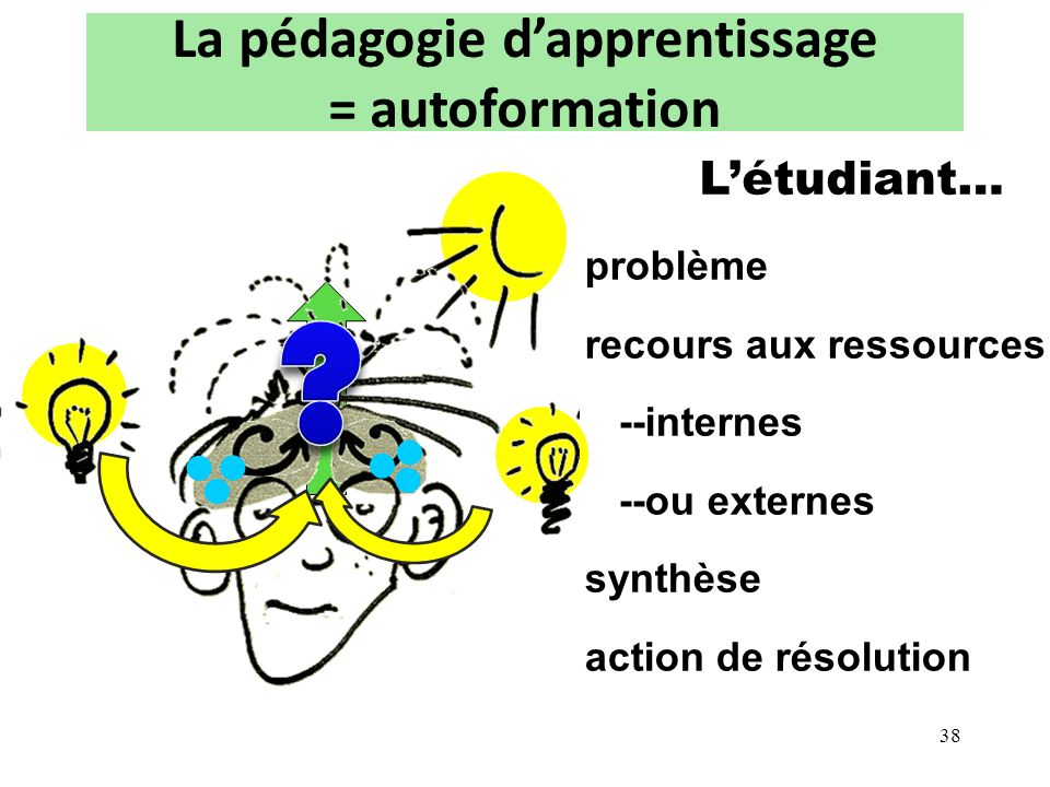 La pédagogie d'apprentissage