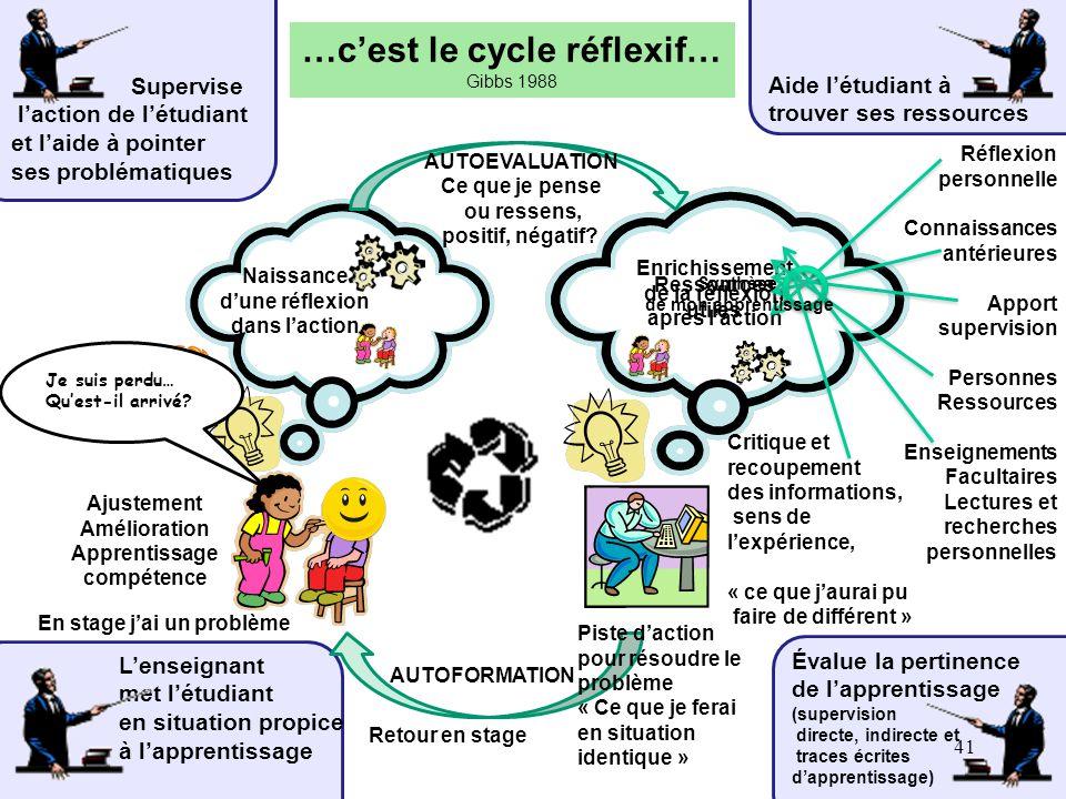 …c'est le cycle réflexif…