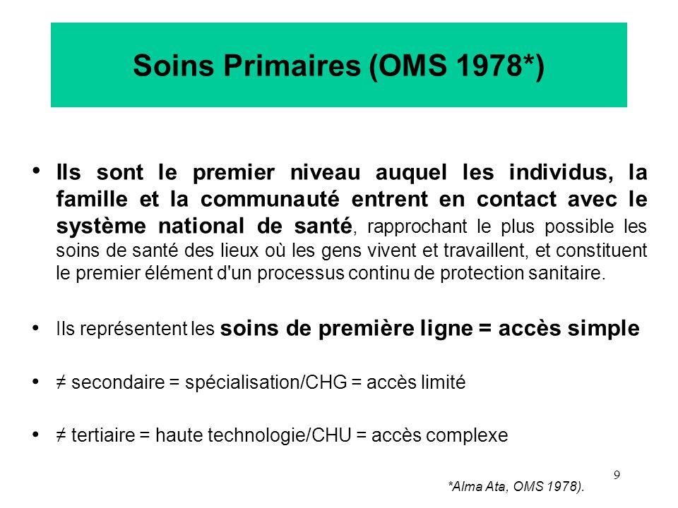 Soins Primaires (OMS 1978*)