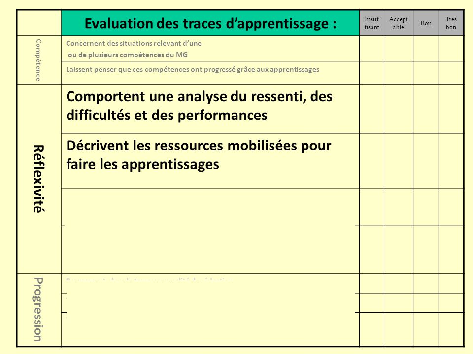 Evaluation des traces d'apprentissage :