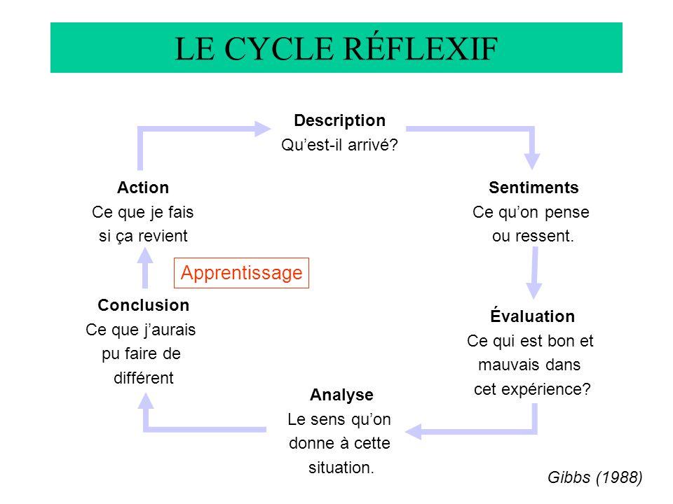 LE CYCLE RÉFLEXIF Apprentissage Description Qu'est-il arrivé