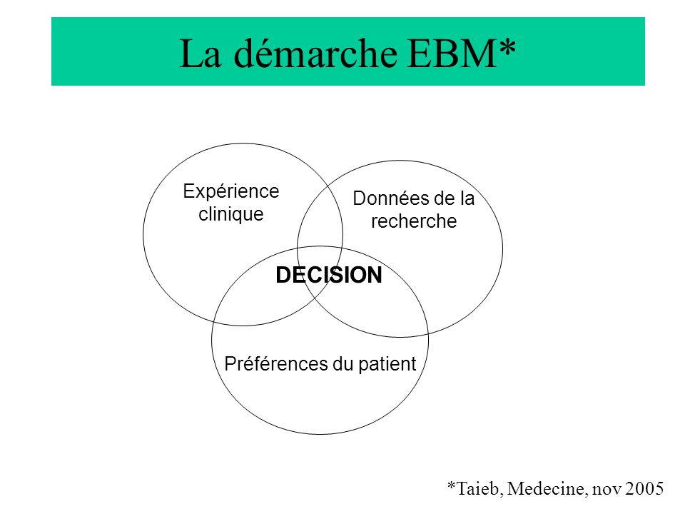 La démarche EBM* DECISION Expérience clinique Données de la recherche