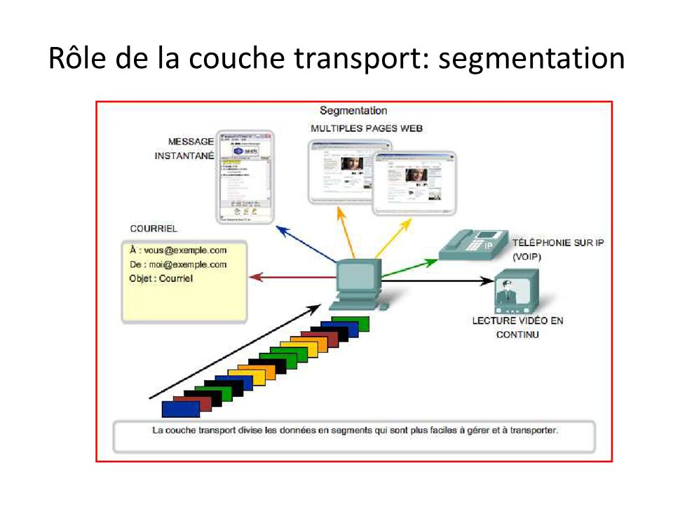 Rôle de la couche transport: segmentation