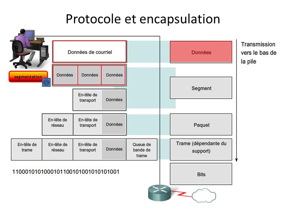 Protocole et encapsulation
