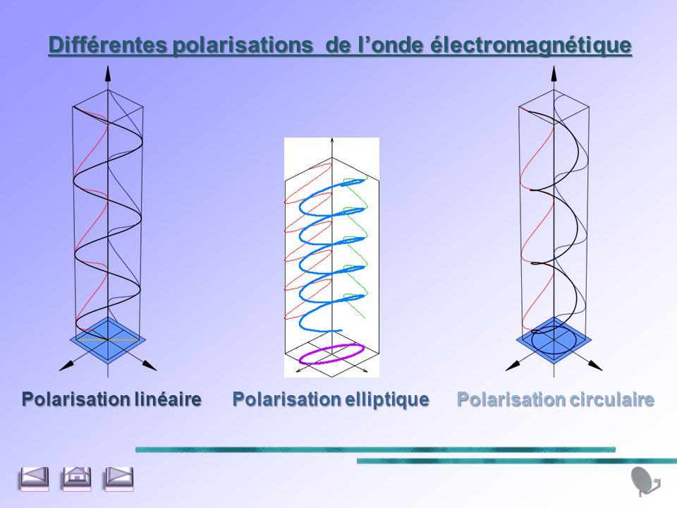 Différentes polarisations de l'onde électromagnétique