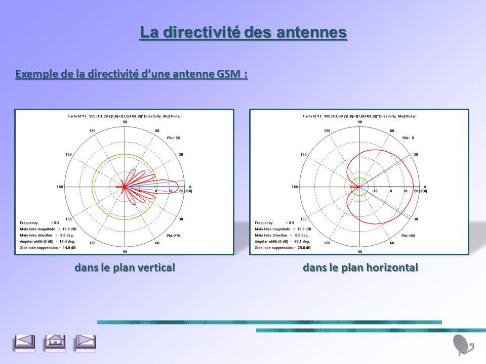 La directivité des antennes dans le plan horizontal