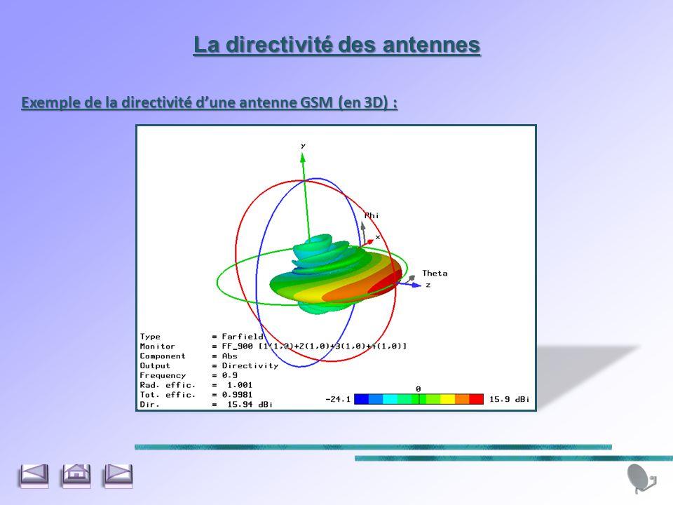 La directivité des antennes