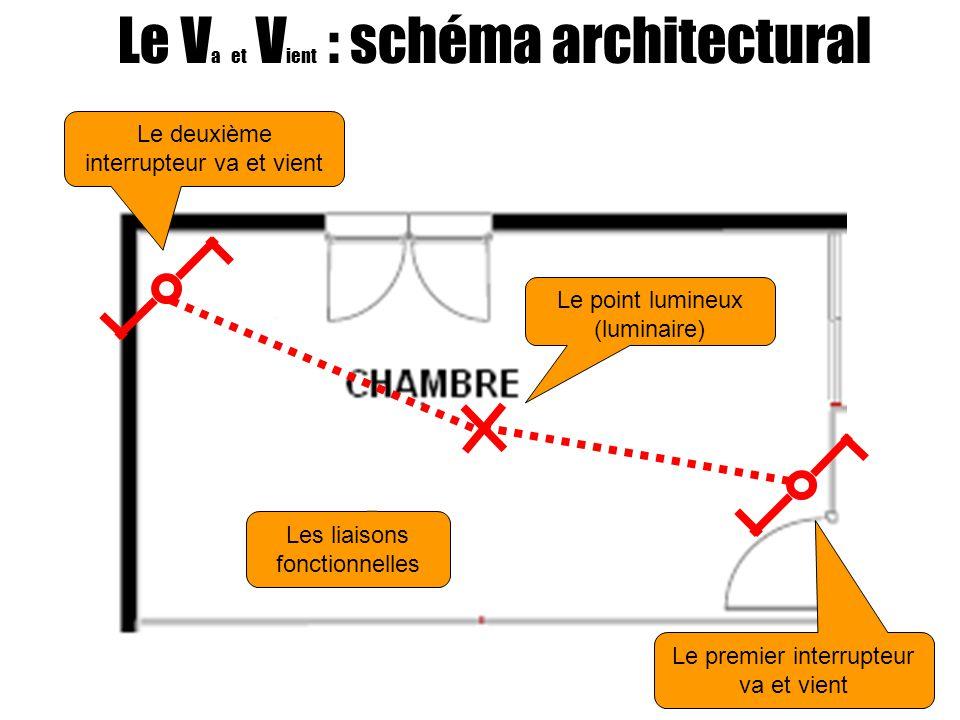 Le Va et Vient : schéma architectural