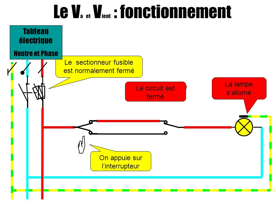  Le Va et Vient : fonctionnement Tableau électrique Neutre et Phase