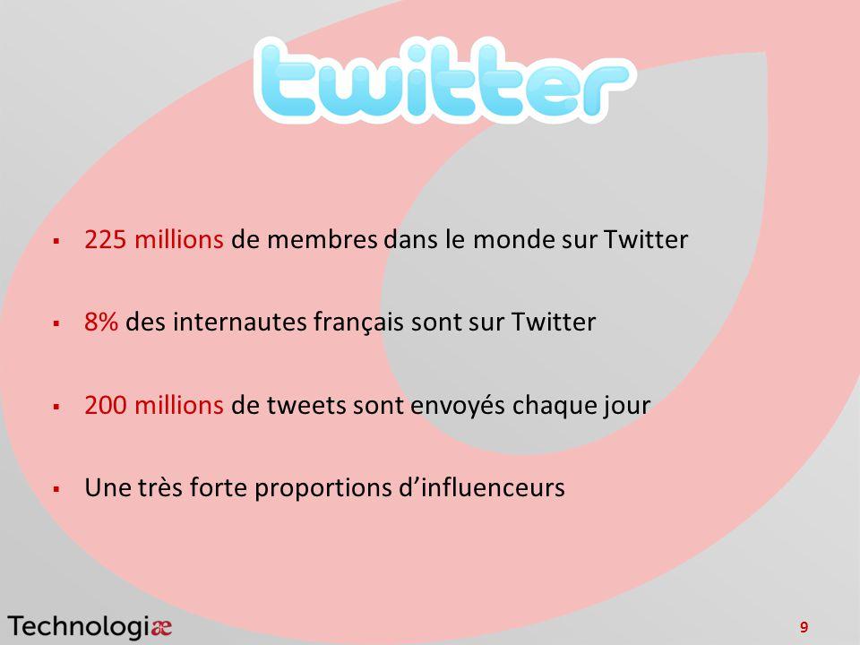 225 millions de membres dans le monde sur Twitter