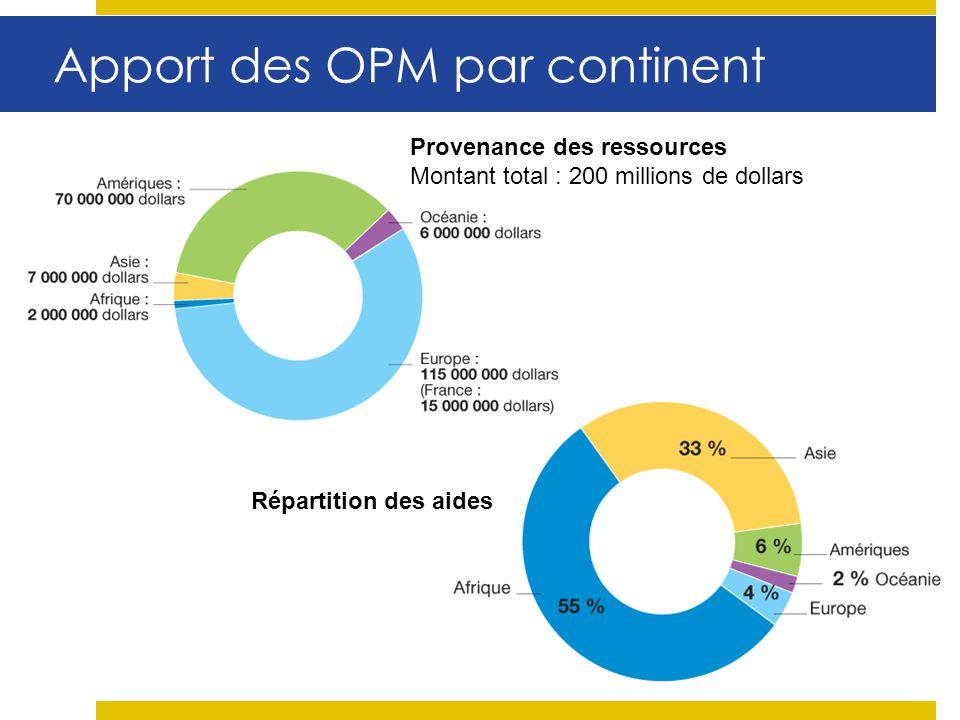 Apport des OPM par continent