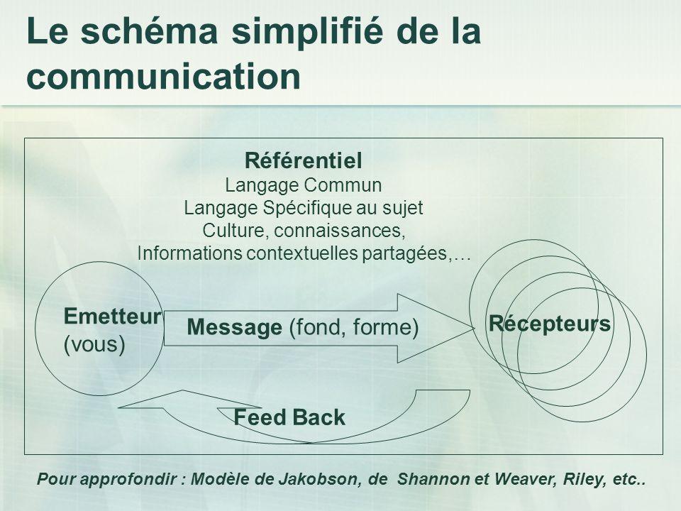 Le schéma simplifié de la communication