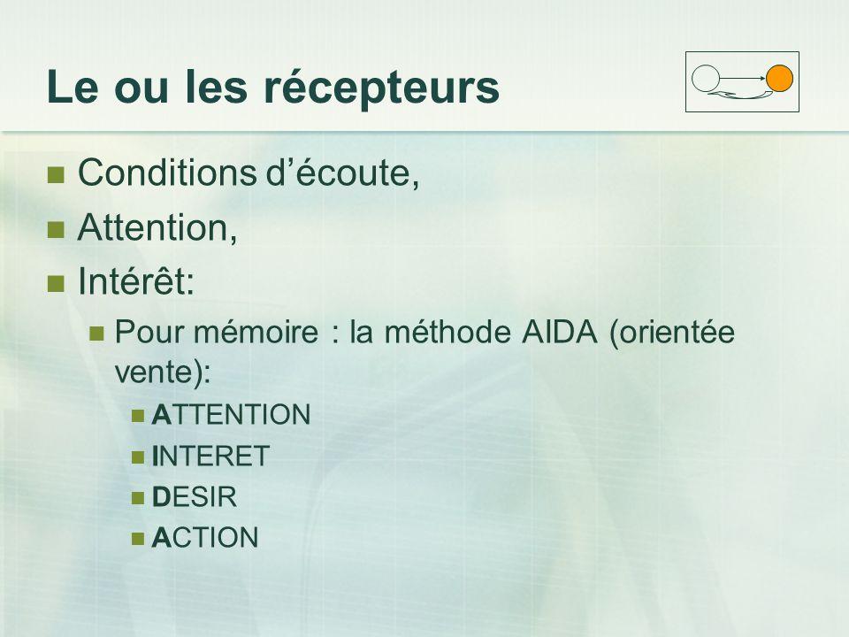 Le ou les récepteurs Conditions d'écoute, Attention, Intérêt: