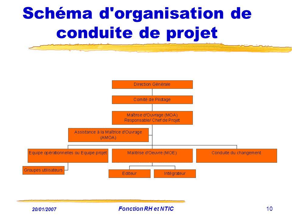 Schéma d organisation de conduite de projet