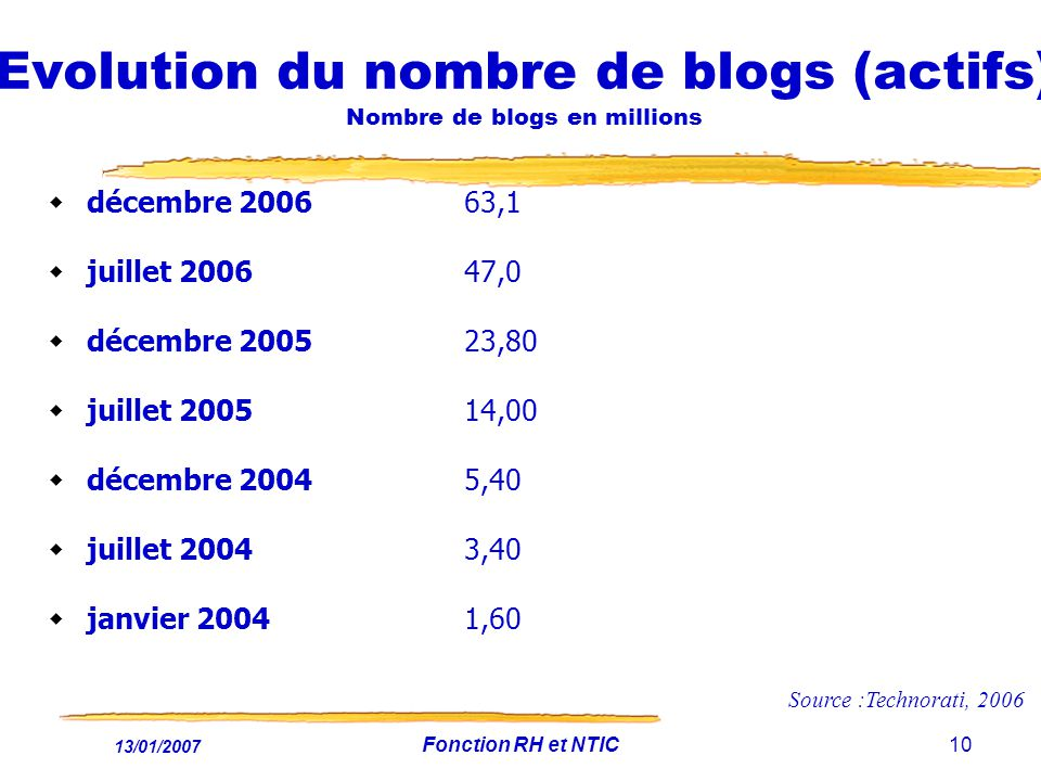 Evolution du nombre de blogs (actifs) Nombre de blogs en millions