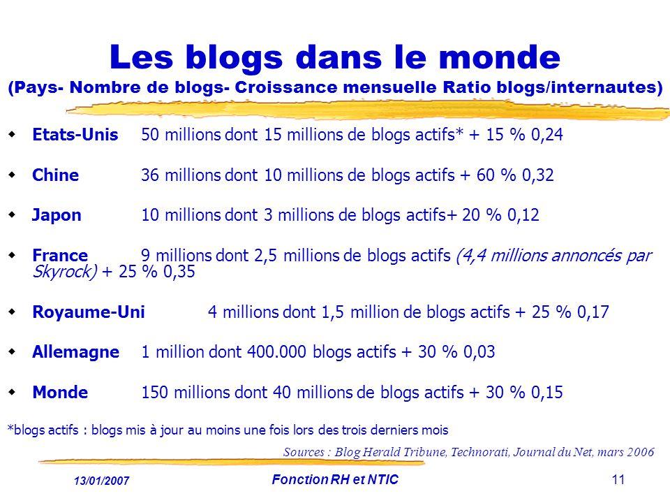 Les blogs dans le monde (Pays- Nombre de blogs- Croissance mensuelle Ratio blogs/internautes)