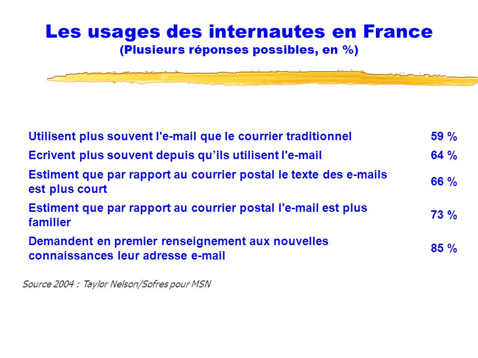 Les usages des internautes en France (Plusieurs réponses possibles, en %)