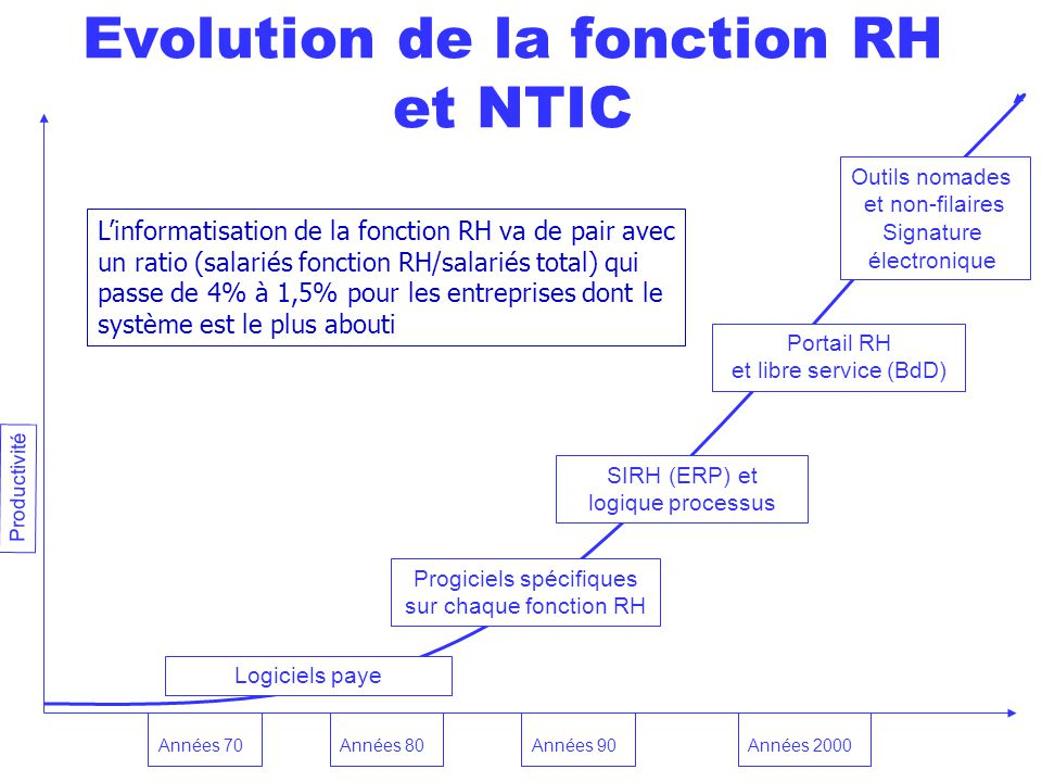 Evolution de la fonction RH et NTIC