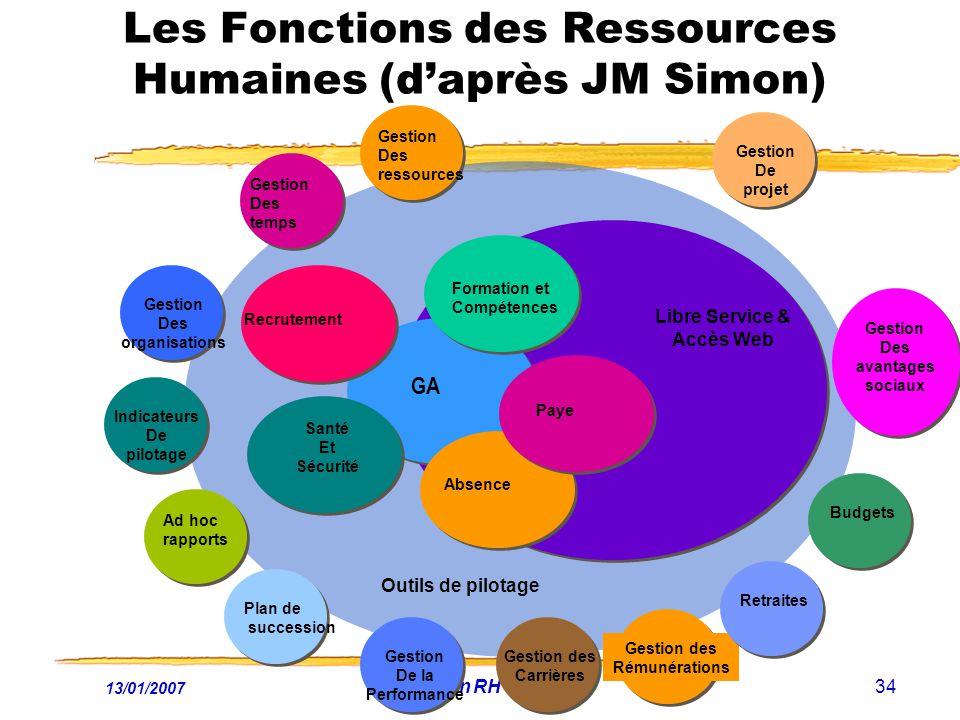 Les Fonctions des Ressources Humaines (d'après JM Simon)