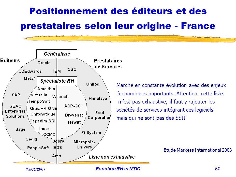 Positionnement des éditeurs et des prestataires selon leur origine - France