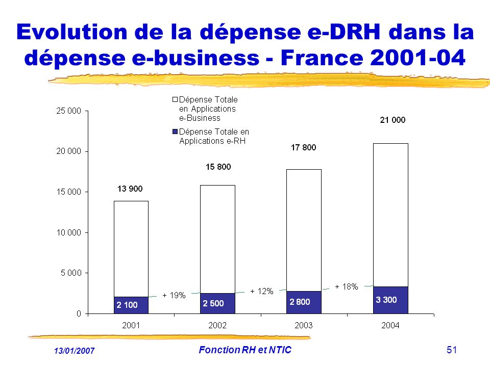 Evolution de la dépense e-DRH dans la dépense e-business - France 2001-04