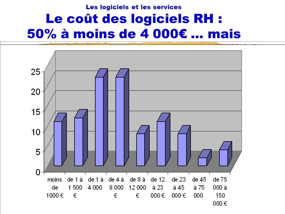 Les logiciels et les services Le coût des logiciels RH : 50% à moins de 4 000€ … mais