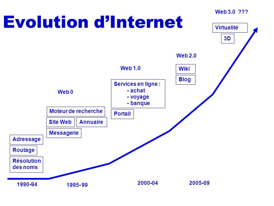 Evolution d'Internet Web 3.0 Virtualité 3D Web 2.0 Web 1.0 Wiki