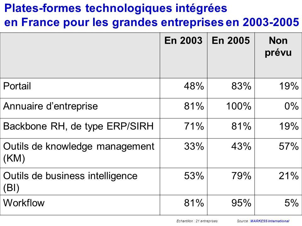 Plates-formes technologiques intégrées