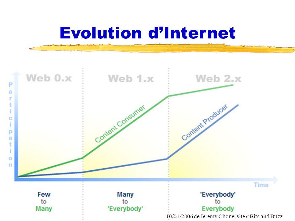 Evolution d'Internet Fonction RH et NTIC