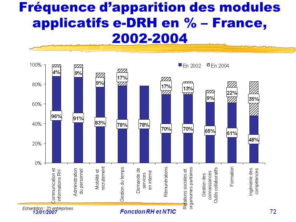 Fréquence d'apparition des modules applicatifs e-DRH en % – France, 2002-2004