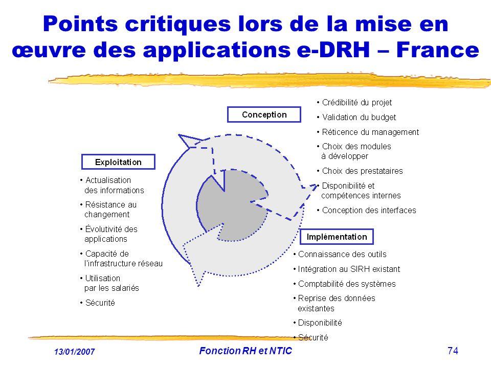 Points critiques lors de la mise en œuvre des applications e-DRH – France
