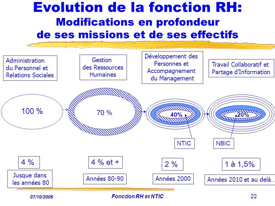 Evolution de la fonction RH: Modifications en profondeur de ses missions et de ses effectifs