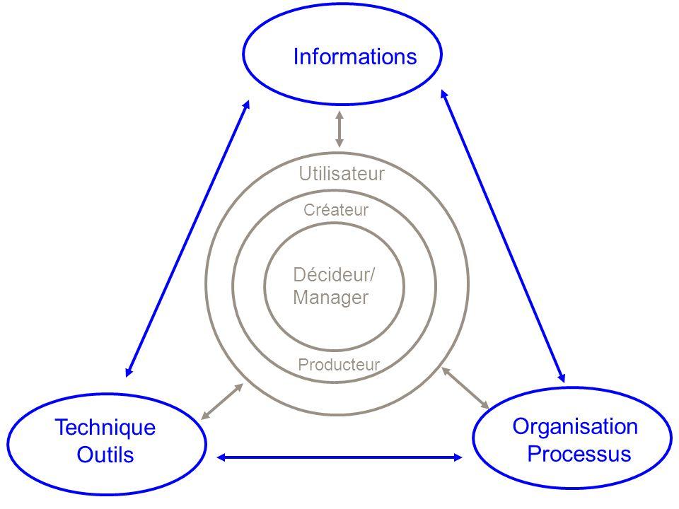 Informations Technique Organisation Outils Processus Utilisateur